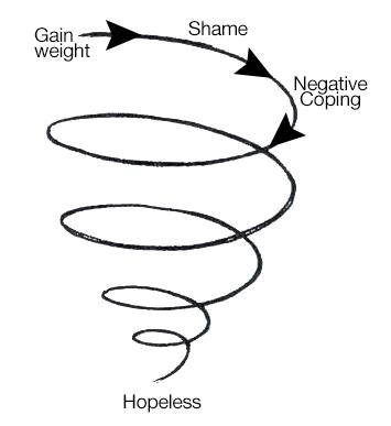 gain-weight-hopeless-negative-coping